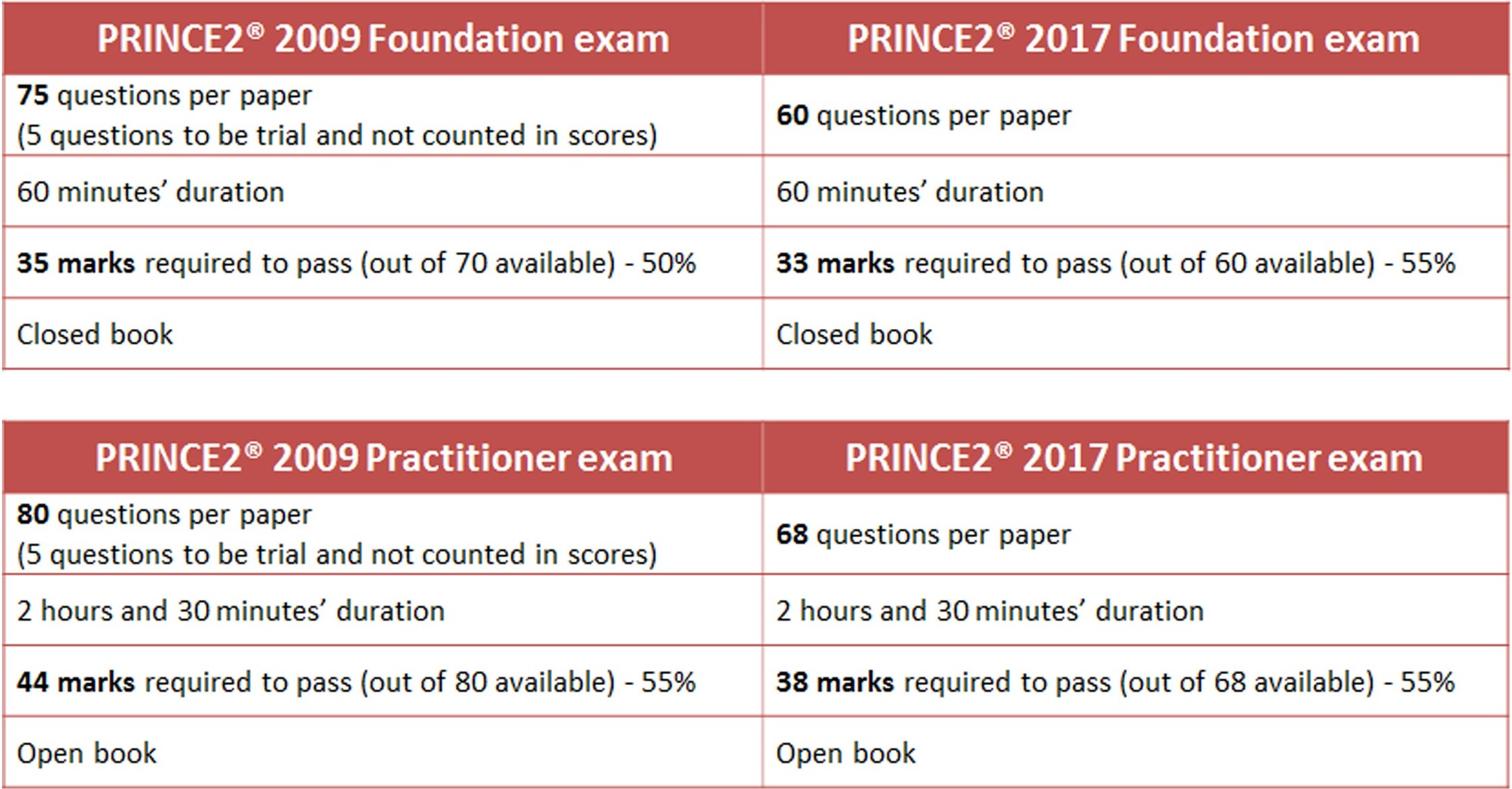 Update from prince2 2009 to 2017 course certification how will it affect current exams xflitez Gallery