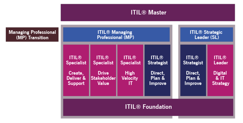 Guide to choose ITIL 4 Advanced course