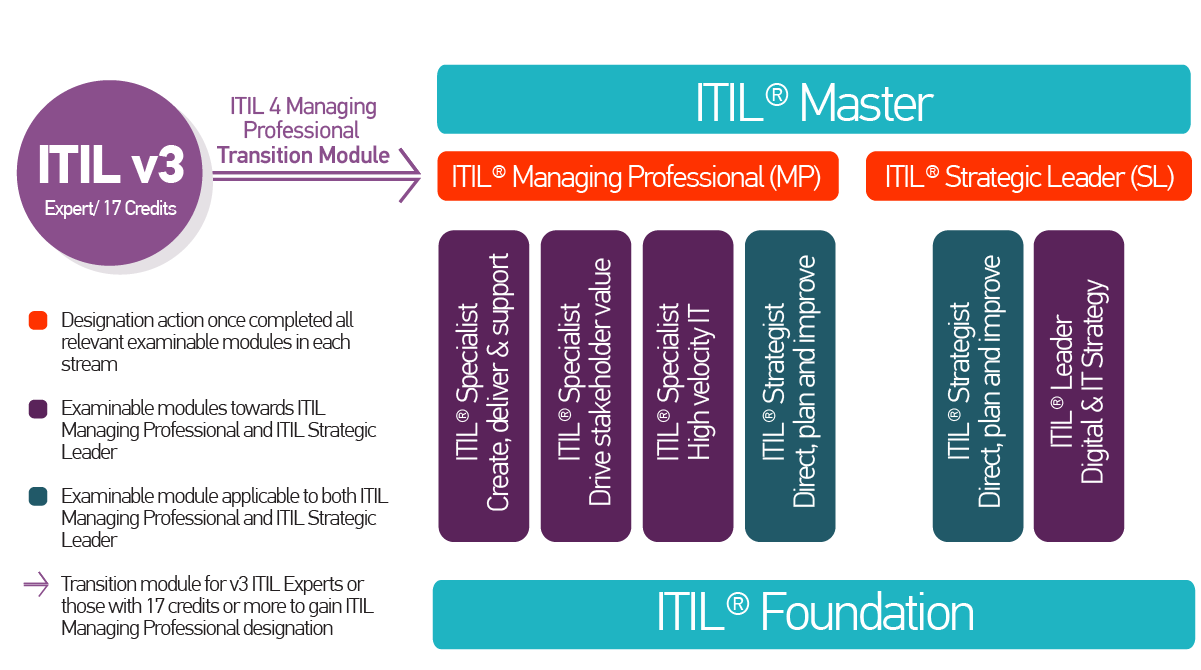 ITIL4 Transitions