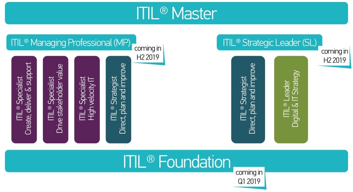 ITIL V4