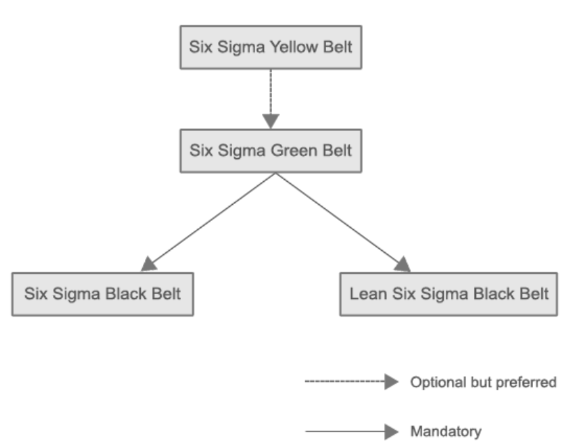 6sigmastudy certification hierarchy