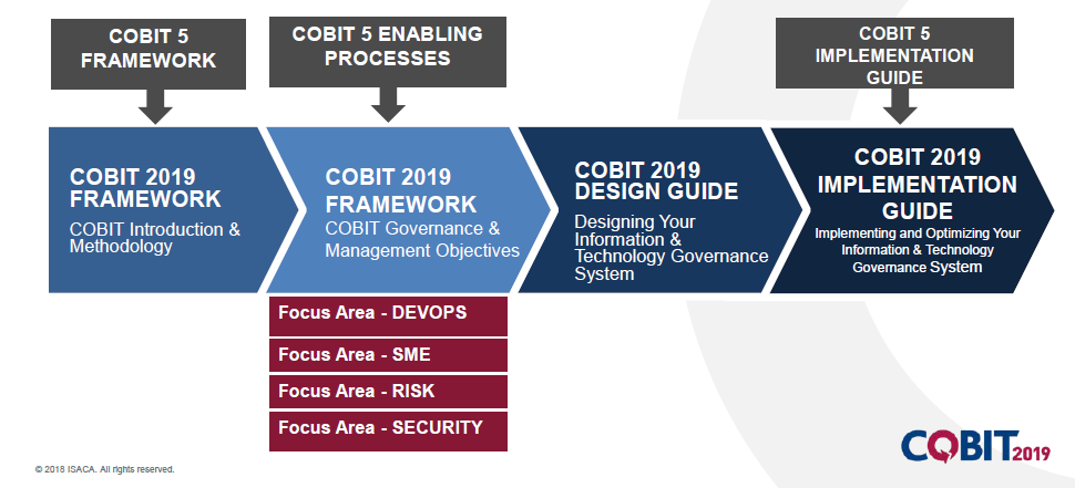 Immagine   COBIT 5 vs 2019