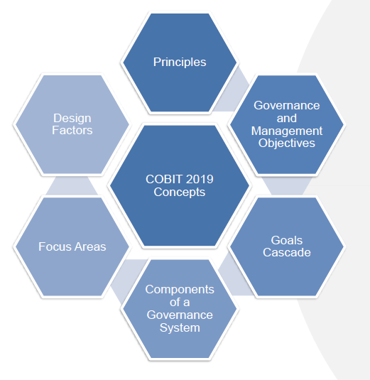 Key concepts  COBIT 2019