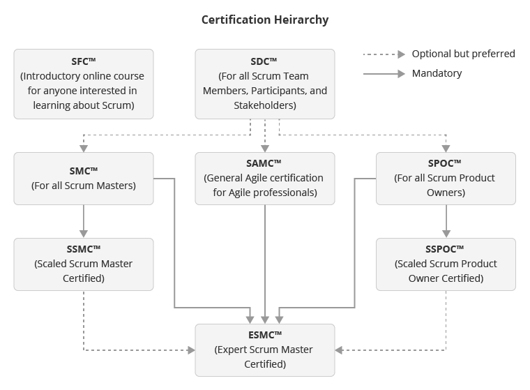 SCRUM certification hierarchy