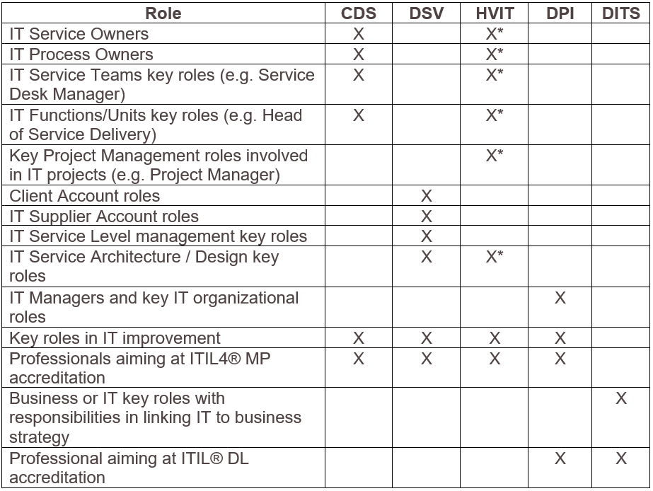 Tabella Guide to choose ITIL 4 Advanced courses